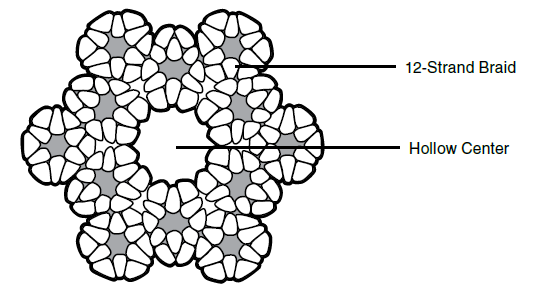 rope diagram